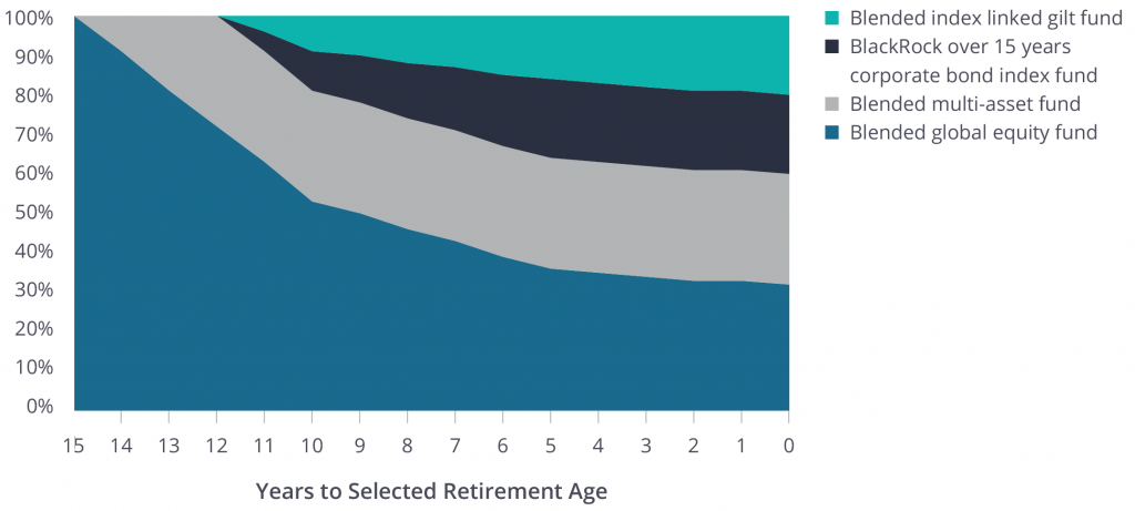 Graph showing Years to Selected Retirement Age